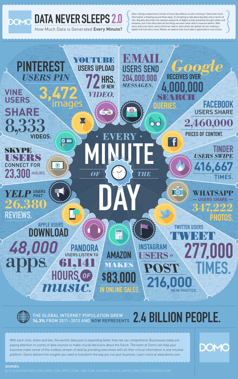 Data Never Sleeps Infographics