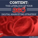 CONTENT: The Lifeblood Of A 360° Digital Marketing Strategy