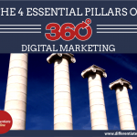 The 4 Essential Pillars of 360° Digital Marketing Strategy