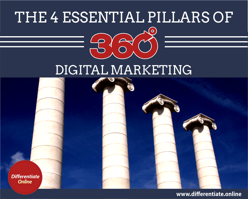4 pillars of 360° digital marketing